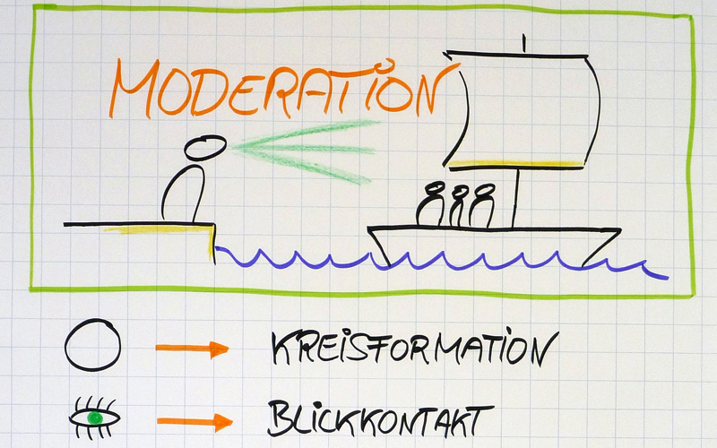 Flipchart Moderation